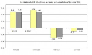 Correlation Gold and EURO USD 2012 November 9