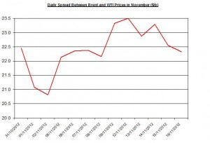 Difference between Brent and WTI November 19-23  2012