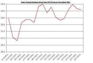 Difference between Brent and WTI November 26-30 2012