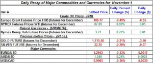 Gold Silver Crude oil Natural gas 2012 November 1