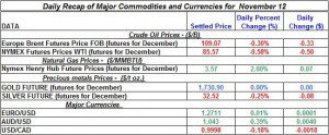 Gold Silver Crude oil Natural gas 2012 November 12