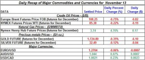 Gold Silver Crude oil Natural gas 2012 November 13