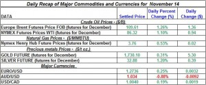 Gold Silver Crude oil Natural gas 2012 November 14