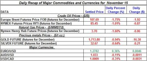 Gold Silver Crude oil Natural gas 2012 November 15