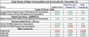 Gold Silver Crude oil Natural gas 2012 November 16
