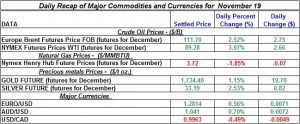 Gold Silver Crude oil Natural gas 2012 November 19