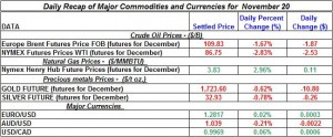 Gold Silver Crude oil Natural gas 2012 November 20