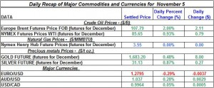 Gold Silver Crude oil Natural gas 2012 November 5