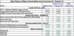 Gold Silver Crude oil Natural gas 2012 October 31