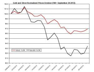 Gold & silver forecast 2012  November 1