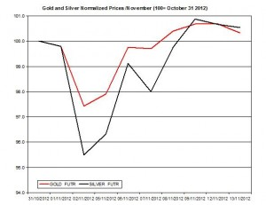 Gold &amp; silver forecast 2012  November 14
