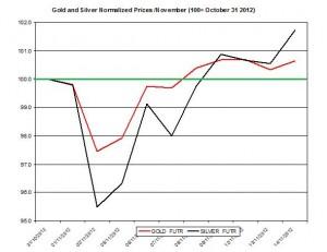 Gold & silver forecast 2012  November 15