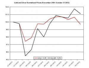 Gold &amp; silver forecast 2012  November 16