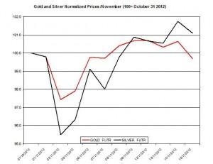 Gold & silver forecast 2012  November 16