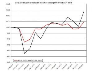 Gold & silver forecast 2012  November 20