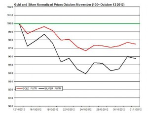 Gold &amp; silver forecast 2012  November 2