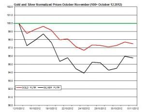 Gold & silver forecast 2012  November 2