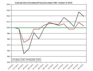 Gold & silver forecast 2012  November 21