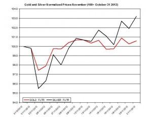 Gold & silver forecast 2012  November 22