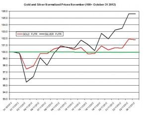 Gold & silver forecast 2012  November 27