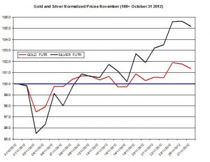 Gold & silver forecast 2012  November 28