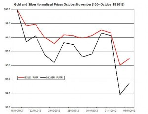 Gold & silver forecast 2012  November 6