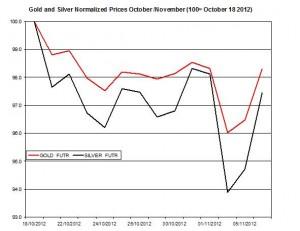 Gold & silver forecast 2012  November 7