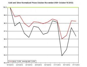 Gold & silver forecast 2012  November 8