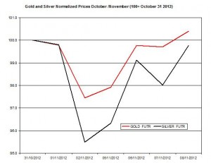 Gold & silver forecast 2012  November 9