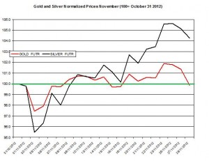 Gold & silver outlook 2012  November 29