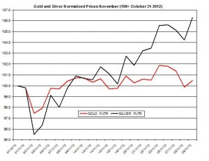 Gold & silver outlook 2012  November 30