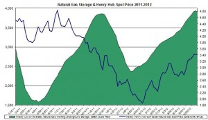Henry Hub Natural Gas storage and prices 2012 November 15