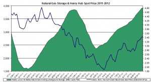 Henry Hub Natural Gas storage and prices 2012 November 8