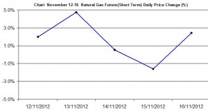 Natural Gas chart - percent change November 12-16  2012