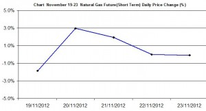 Natural Gas chart - percent change November 19-23  2012