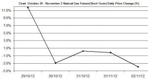 Natural Gas chart - percent change October 29 - November 2 2012