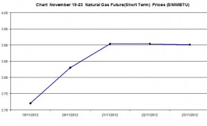 Natural Gas price  chart -  November 19-23 2012