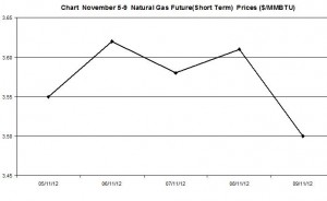 Natural Gas price  chart -  November 5-9  2012