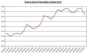Ratio Gold price forecast & silver prices 2012 November 1