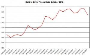 Ratio Gold price forecast & silver prices 2012 November 1