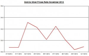 Ratio Gold price forecast & silver prices 2012 November 13
