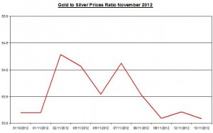 Ratio Gold price forecast & silver prices 2012 November 14