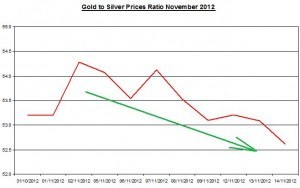Ratio Gold price forecast & silver prices 2012 November 15