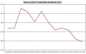 Ratio Gold price forecast & silver prices 2012 November 16