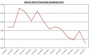 Ratio Gold price forecast & silver prices 2012 November 20