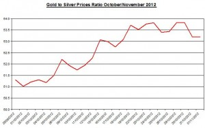Ratio Gold price forecast & silver prices 2012 November 2