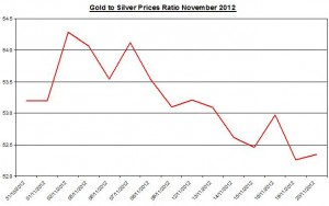 Ratio Gold price forecast & silver prices 2012 November 21