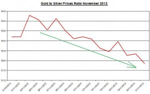 Ratio Gold price forecast & silver prices 2012 November 22