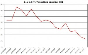 Ratio Gold price forecast & silver prices 2012 November 23
