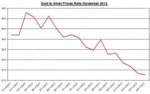 Ratio Gold price forecast &amp; silver prices 2012 November 27